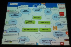 A Nice Infographic On How Open Science Integrate With the Research Process © Celina Ramjoué